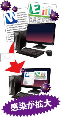 マクロ型ウイルスとは…マイクロソフト社のWord、Ecxel、などのデータファイルのマクロ機能を利用して感染し、ファイルの削除、アプリケーション設定を変更します。自己増殖し、メールで大量に送りつけるなどの深刻な被害もあります。