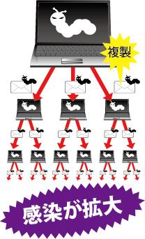 ワームウィルス…おもにEメールを介して広がるマルウェアの一種です。システムリソースや帯域幅を使い尽くすなどの破壊的な影響を及ぼします。